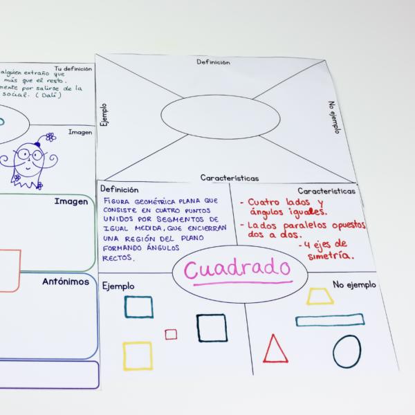 The Frayel Model Templates. Plantillas para trabajar vocabulario de manera significativa. #ideasparaclase #claustrodeIG