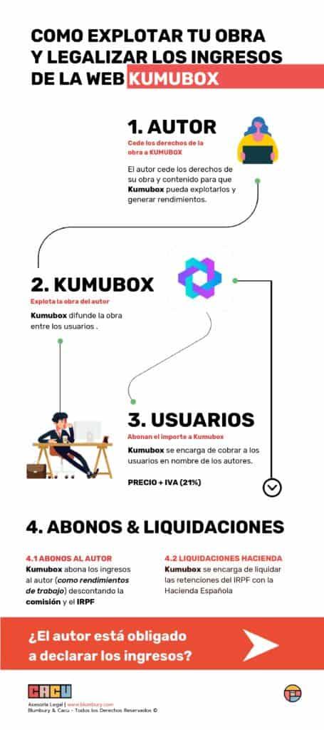 Información legal acerca de tus ventas en KumuMarket